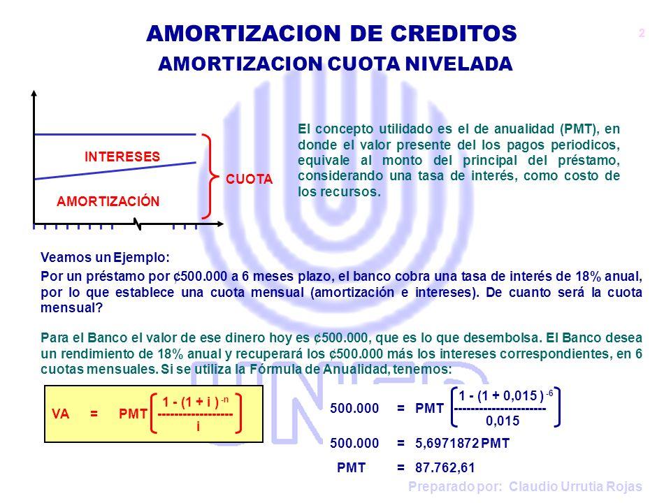 Preparado por: Claudio Urrutia Rojas AMORTIZACION CUOTA NIVELADA AMORTIZACION DE CREDITOS 1 - (1 + 0,015 ) -6 500.000 = PMT ---------------------- 0,015 500.000 = 5,6971872 PMT PMT = 87.762,61 Amortización, es la cuota menos lo que paga a intereses: 1: 87.762,61 – 7.500,00 = 80.262,61 2: 87.762,61 – 6.296,06 = 81.466,55 3: 87.762,61 – 5.074,06 = 82.688,54...