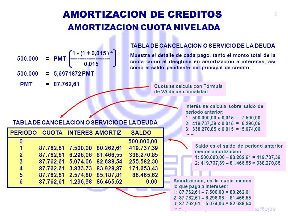Preparado por: Claudio Urrutia Rojas AMORTIZACION CUOTA NIVELADA AMORTIZACION DE CREDITOS 1 - (1 + 0,02 ) -4 338.270,85 = PMT ---------------------- 0,02 338.270,85 = 3,8077287 PMT PMT = 88.837,96 PERIODO CUOTA INTERES AMORTIZ SALDO 0 500.000,00 187.762,61 7.500,0080.262,61 419.737,39 287.762,61 6.296,0681.466,55 338.270,85 387.762,61 5.074,0682.688,54 255.582,30 487.762,61 3.833,7383.928,87 171.653,43 587.762,61 2.574,8085.187,81 86.465,62 687.762,61 1.296,9886.465,62 0,00 TABLA DE CANCELACION O SERVICIO DE LA DEUDA CAMBIO EN LA CUOTA POR VARIACIÓN EN TASA DE INTERES Si varía la tasa de interés durante la vigencia del préstamo, se debe conocer el saldo al momento del cambio de tasa, para realizar el nuevo cálculo.