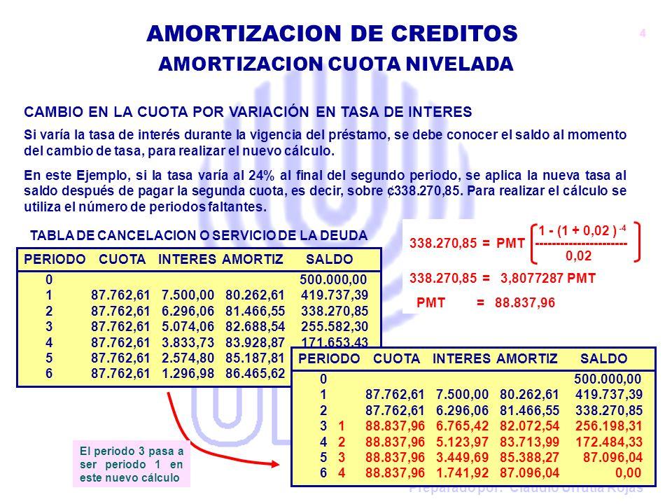 Preparado por: Claudio Urrutia Rojas AMORTIZACION CUOTA NIVELADA AMORTIZACION DE CREDITOS 1 - (1 + 0,015 ) -4 VA = 87.762,61 ---------------------- 0,015 VA = 87.762,61 x 3,8543846 VA = 338.270,85 PERIODO CUOTA INTERES AMORTIZ SALDO 0 500.000,00 187.762,61 7.500,0080.262,61 419.737,39 287.762,61 6.296,0681.466,55 338.270,85 387.762,61 5.074,0682.688,54 255.582,30 487.762,61 3.833,7383.928,87 171.653,43 587.762,61 2.574,8085.187,81 86.465,62 687.762,61 1.296,9886.465,62 0,00 TABLA DE CANCELACION O SERVICIO DE LA DEUDA CAMBIO EN LA CUOTA POR VARIACIÓN EN TASA DE INTERES Sin embargo, si no se tiene la Tabla de Servicio de la Deuda, como conocer el saldo sobre el cual aplicar el nuevo cálculo.