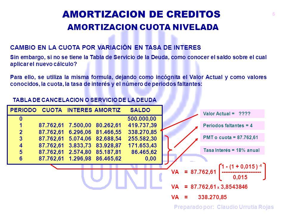 Preparado por: Claudio Urrutia Rojas AMORTIZACION CUOTA NIVELADA AMORTIZACION DE CREDITOS 1 - (1 + 0,015 ) -4 VA = 87.762,61 ---------------------- 0,