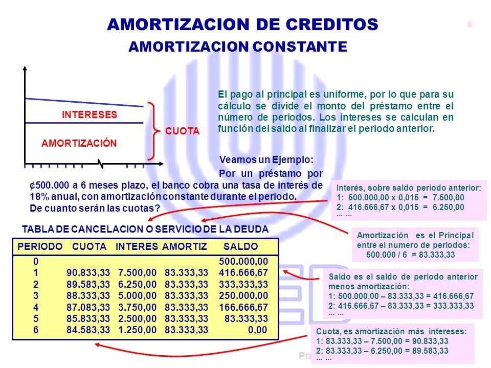 Preparado por: Claudio Urrutia Rojas AMORTIZACION CONSTANTE AMORTIZACION DE CREDITOS AMORTIZACIÓN INTERESES CUOTA El pago al principal es uniforme, po