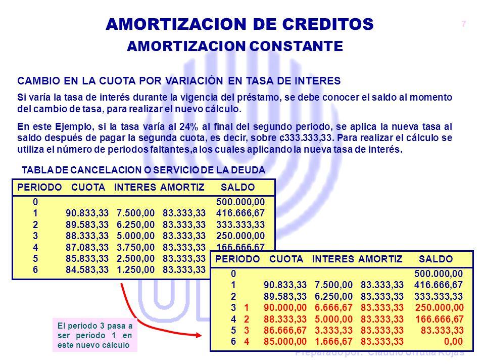 Preparado por: Claudio Urrutia Rojas AMORTIZACION DE CREDITOS VA = N° Periodos x Amortización VA = 4 x 83.333,33 VA = 333.333.33 PERIODO CUOTA INTERES AMORTIZ SALDO 0 500.000,00 190.833,33 7.500,0083.333,33 416.666,67 289.583,33 6.250,0083.333,33 333.333,33 388.333,33 5.000,0083.333,33 250.000,00 487.083,33 3.750,0083.333,33 166.666,67 585.833,33 2.500,0083.333,33 83.333,33 684.583,33 1.250,0083.333,33 0,00 TABLA DE CANCELACION O SERVICIO DE LA DEUDA CAMBIO EN LA CUOTA POR VARIACIÓN EN TASA DE INTERES Sin embargo, si no se tiene la Tabla de Servicio de la Deuda, como conocer el saldo sobre el cual aplicar el nuevo cálculo.
