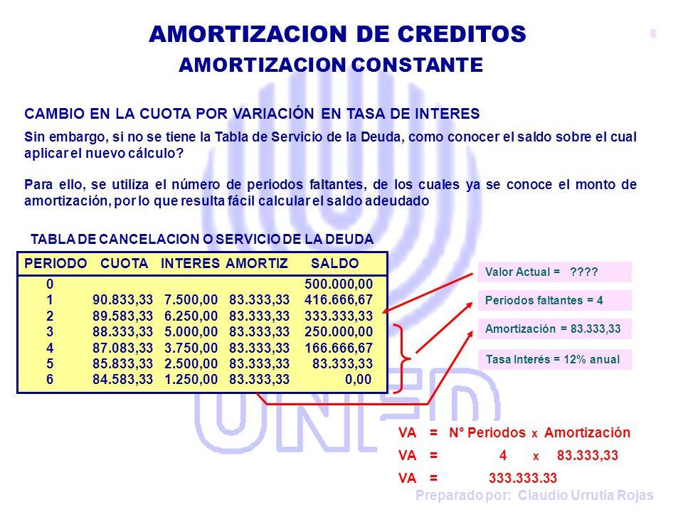 Preparado por: Claudio Urrutia Rojas AMORTIZACION DE CREDITOS VA = N° Periodos x Amortización VA = 4 x 83.333,33 VA = 333.333.33 PERIODO CUOTA INTERES