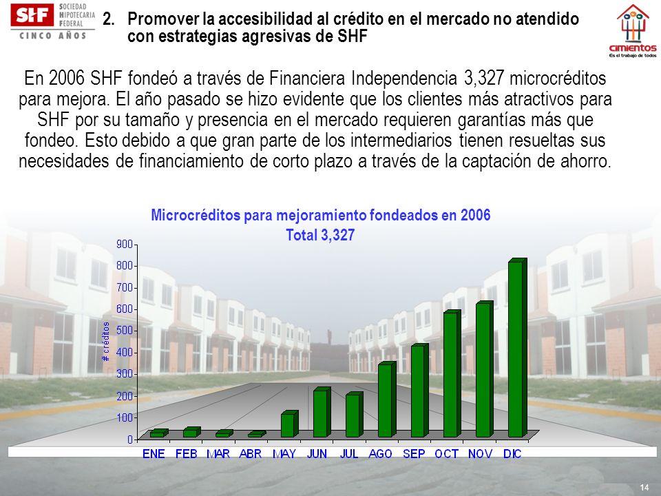 14 Microcréditos para mejoramiento fondeados en 2006 Total 3,327 2. Promover la accesibilidad al crédito en el mercado no atendido con estrategias agr