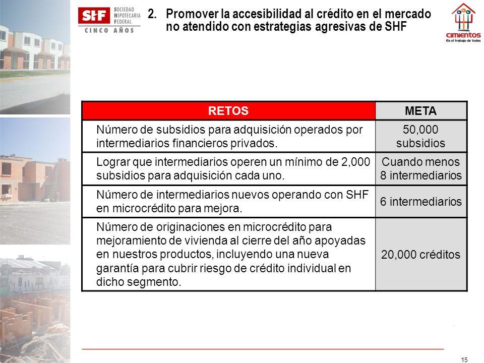 15 RETOSMETA Número de subsidios para adquisición operados por intermediarios financieros privados. 50,000 subsidios Lograr que intermediarios operen
