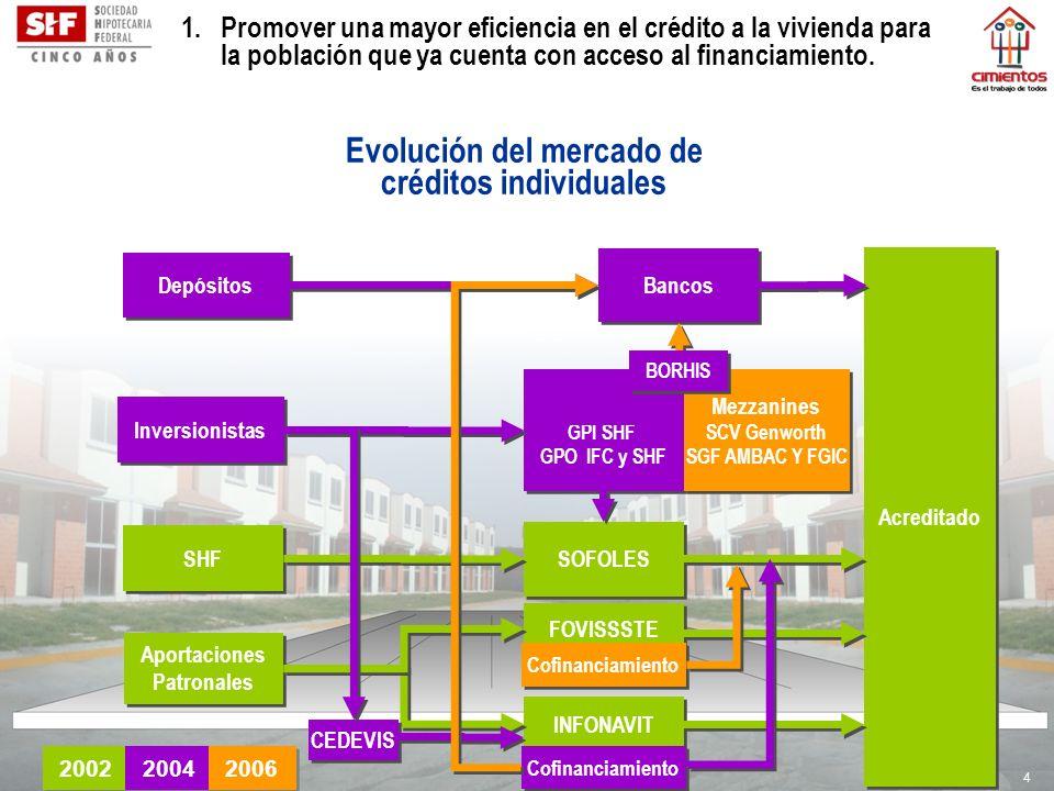 4 SHF SOFOLES Acreditado Aportaciones Patronales Aportaciones Patronales INFONAVIT 2002 FOVISSSTE Depósitos Bancos Inversionistas BORHIS GPI SHF GPO I