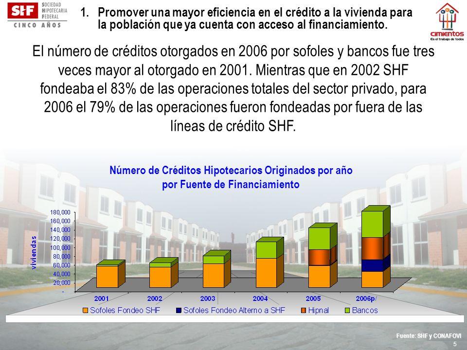 5 Fuente: SHF y CONAFOVI Número de Créditos Hipotecarios Originados por año por Fuente de Financiamiento El número de créditos otorgados en 2006 por s
