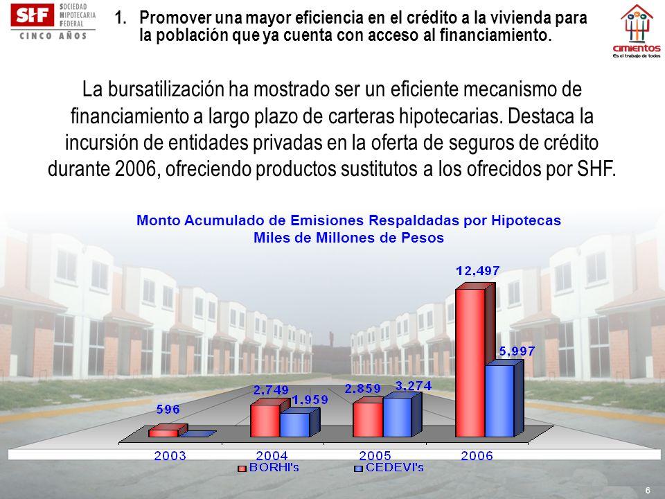 6 Monto Acumulado de Emisiones Respaldadas por Hipotecas Miles de Millones de Pesos La bursatilización ha mostrado ser un eficiente mecanismo de finan