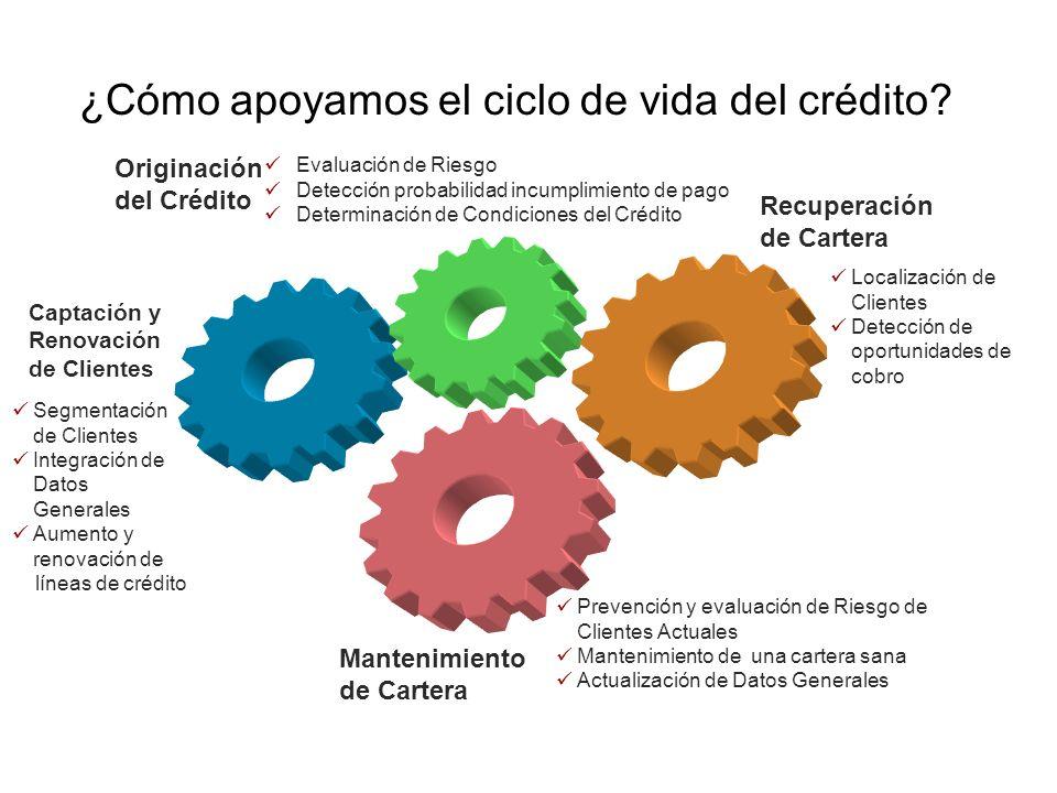 ¿Cómo apoyamos el ciclo de vida del crédito? Segmentación de Clientes Integración de Datos Generales Aumento y renovación de líneas de crédito Captaci