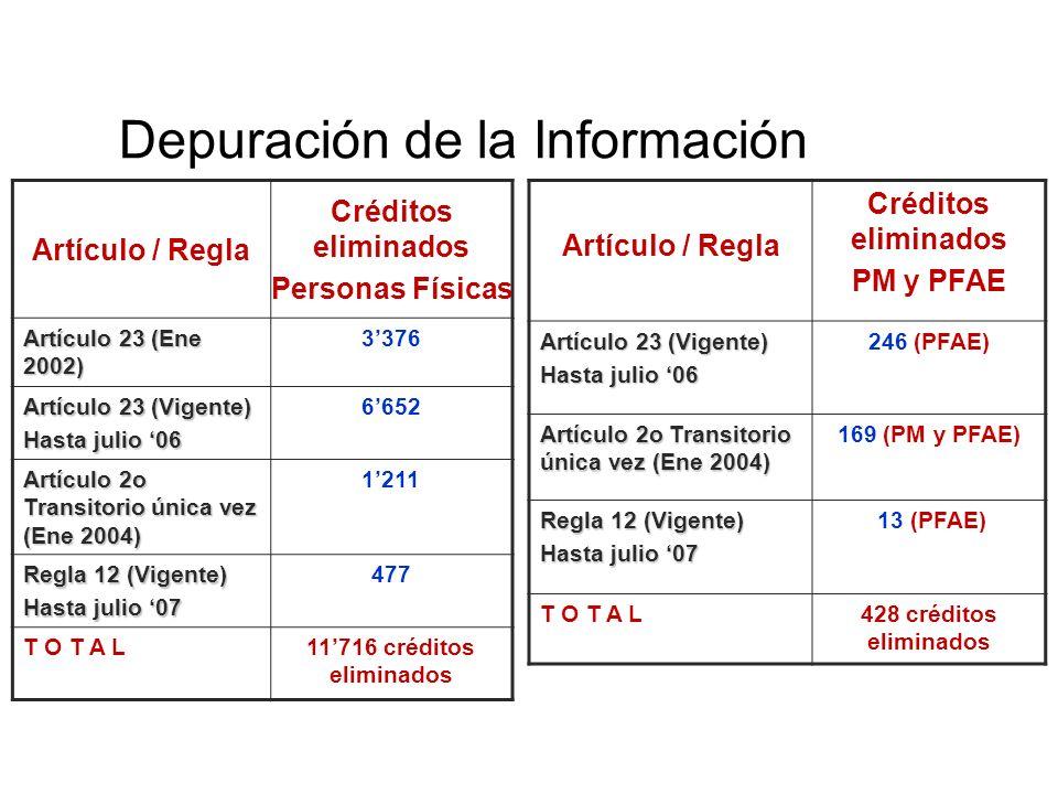 Depuración de la Información Artículo / Regla Créditos eliminados Personas Físicas Artículo 23 (Ene 2002) 3376 Artículo 23 (Vigente) Hasta julio 06 66