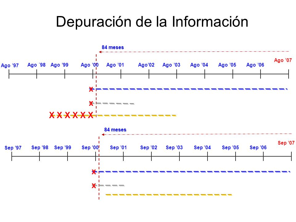 Depuración de la Información Ago 97 Sep 07 Sep 98Sep 00Sep 01Sep 02Sep 03Sep 04Sep 05Sep 06Sep 99 84 meses x x Sep 97 Ago 07 Ago ´98Ago 00Ago 01Ago02A
