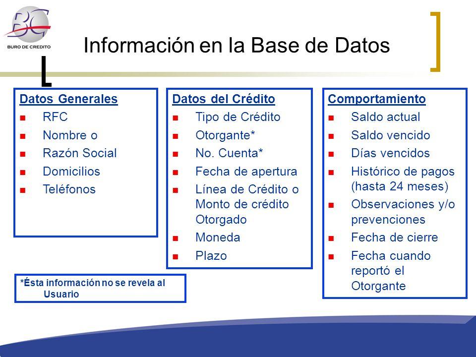 Información en la Base de Datos Datos del Crédito Tipo de Crédito Otorgante* No. Cuenta* Fecha de apertura Línea de Crédito o Monto de crédito Otorgad