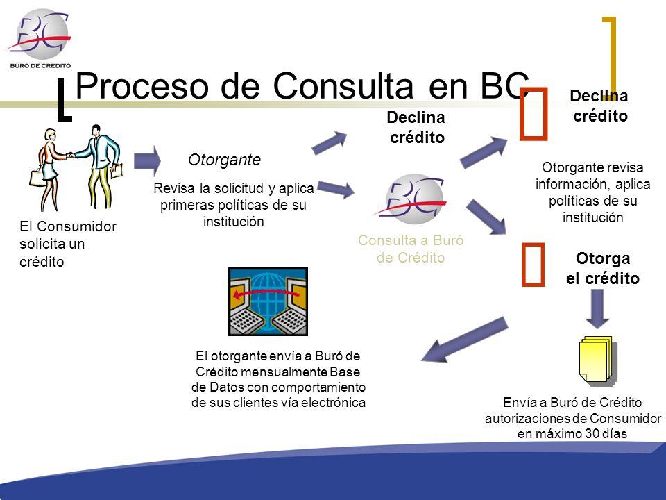 Proceso de Consulta en BC El Consumidor solicita un crédito Revisa la solicitud y aplica primeras políticas de su institución Declina crédito Consulta