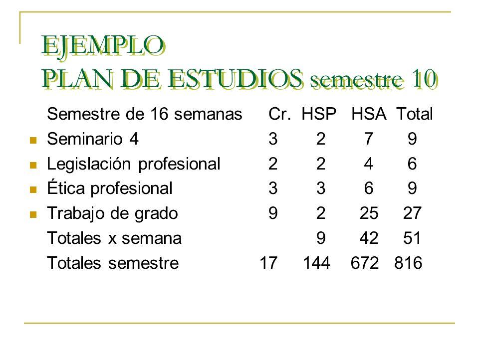 EJEMPLO PLAN DE ESTUDIOS – semestre 8 Semestre de 16 semanasCr. HSP HSA Total Seminario 1 (8 semanas) 3 4 14 Seminario 2 (8 semanas) 3 4 14 18 Práctic