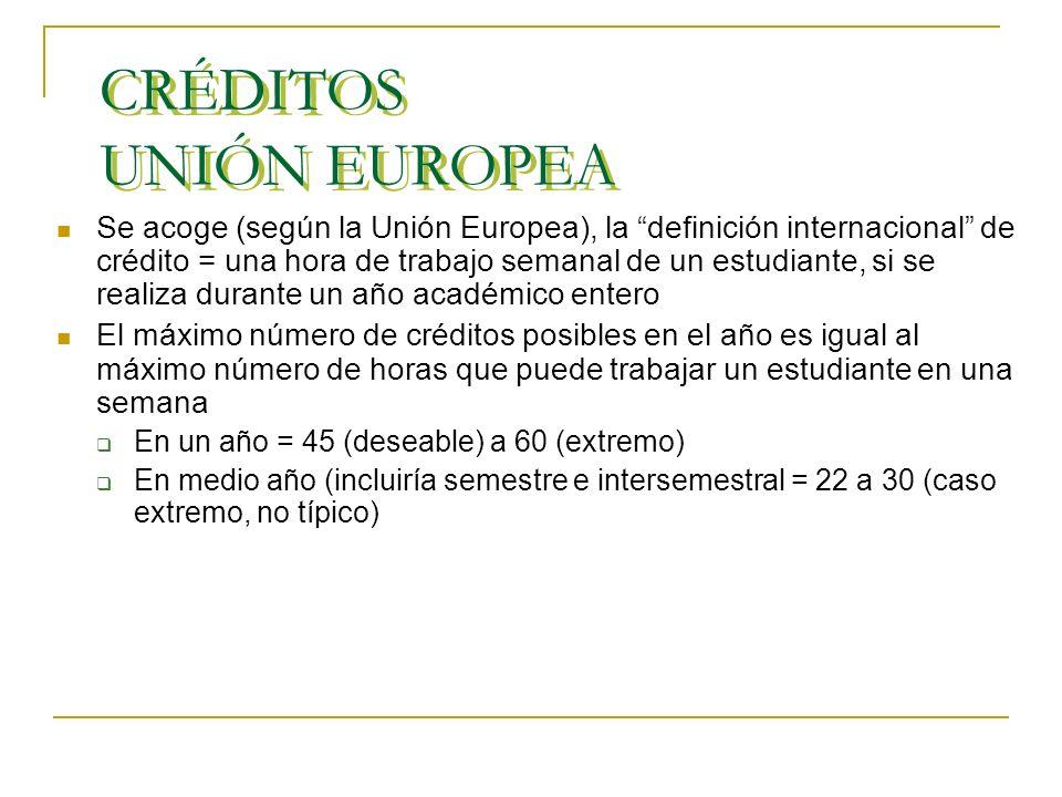 CRÉDITOS UNIÓN EUROPEA Presupuestos del ECTS: 1 hora de clase implica 3 horas de trabajo autónomo por parte del estudiante Se establecen límites a las