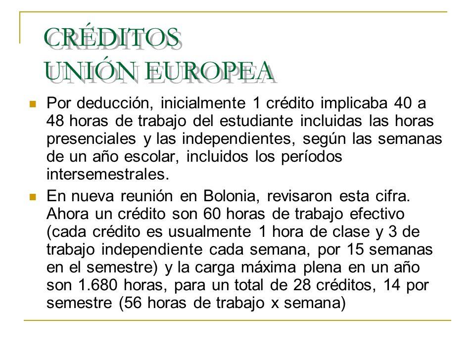 CRÉDITOS UNIÓN EUROPEA Por deducción, inicialmente 1 crédito implicaba 40 a 48 horas de trabajo del estudiante incluidas las horas presenciales y las independientes, según las semanas de un año escolar, incluidos los períodos intersemestrales.