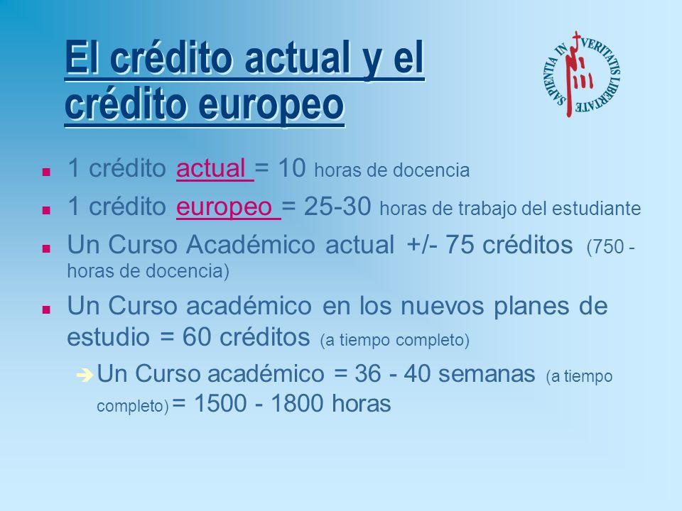 El crédito actual y el crédito europeo n 1 crédito actual = 10 horas de docencia n 1 crédito europeo = 25-30 horas de trabajo del estudiante n Un Curso Académico actual +/- 75 créditos (750 - horas de docencia) n Un Curso académico en los nuevos planes de estudio = 60 créditos (a tiempo completo) è Un Curso académico = 36 - 40 semanas (a tiempo completo) = 1500 - 1800 horas