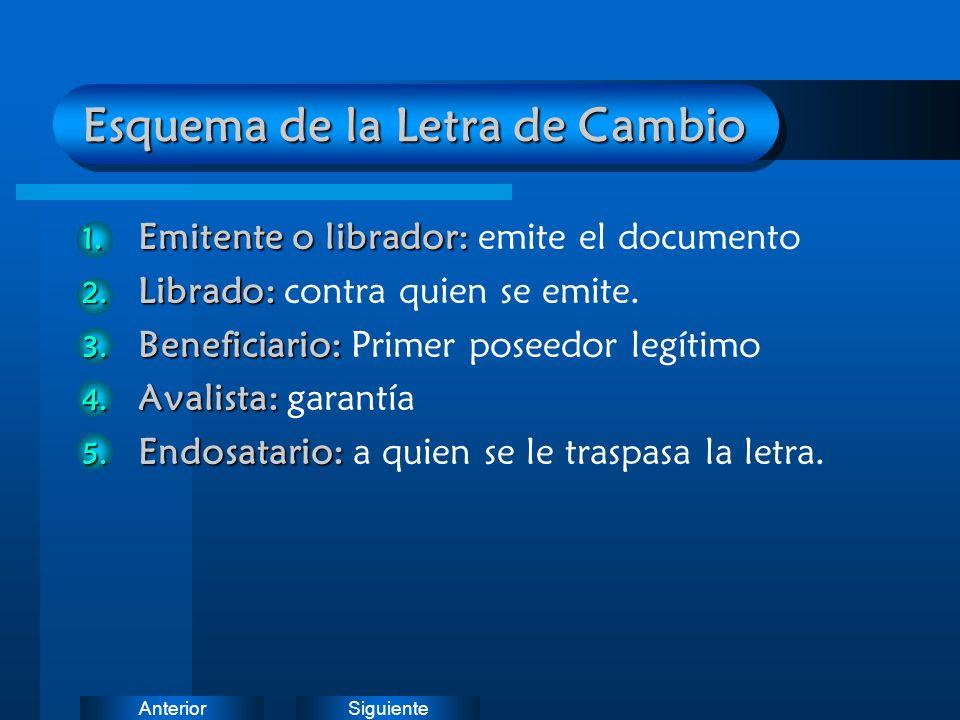 SiguienteAnterior Esquema de la Letra de Cambio 1.