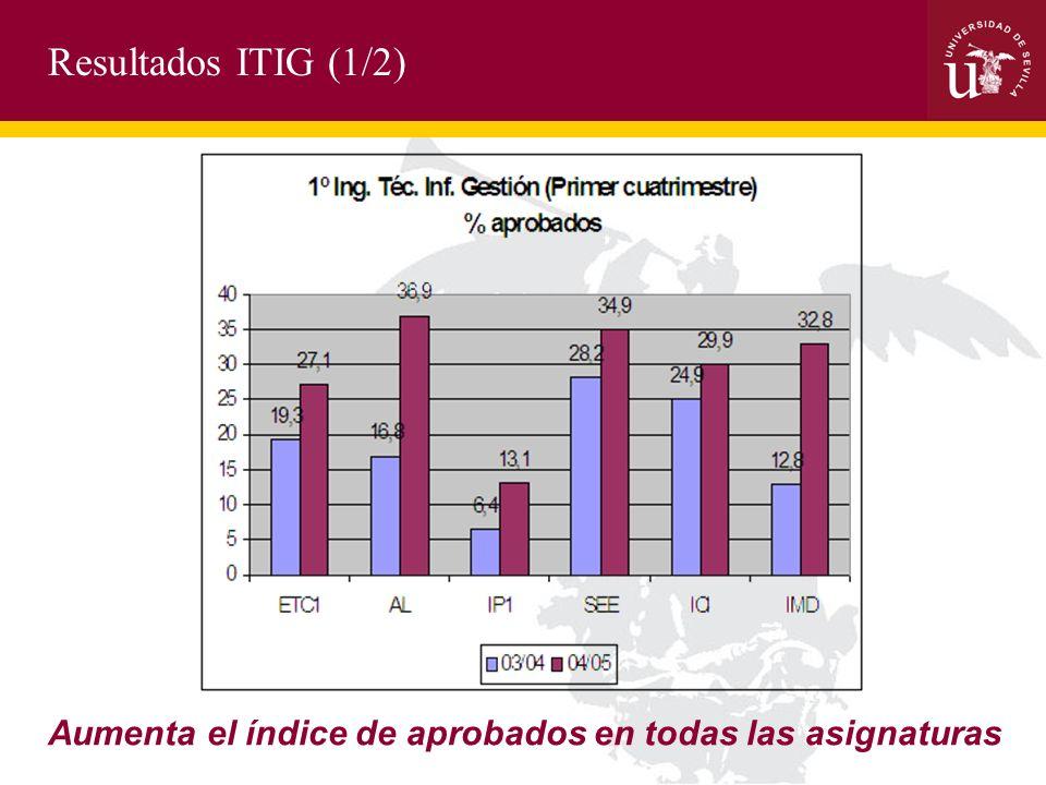 Resultados ITIG (1/2) Aumenta el índice de aprobados en todas las asignaturas