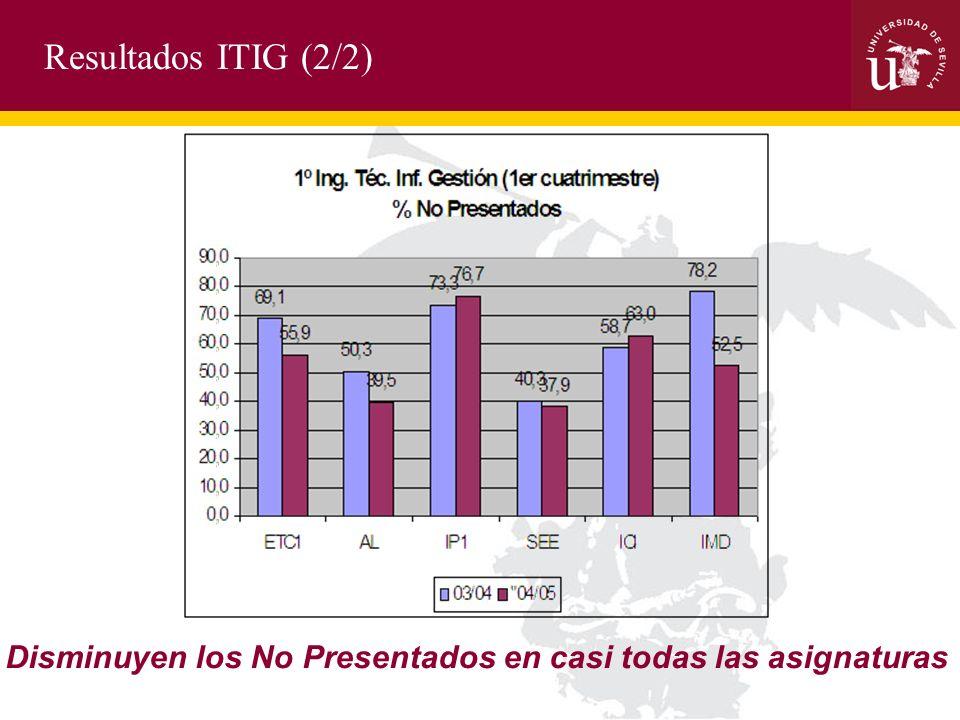 Resultados ITIG (2/2) Disminuyen los No Presentados en casi todas las asignaturas