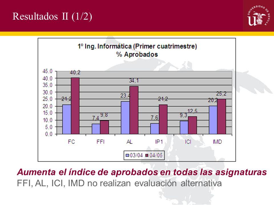 Resultados II (1/2) Aumenta el índice de aprobados en todas las asignaturas FFI, AL, ICI, IMD no realizan evaluación alternativa