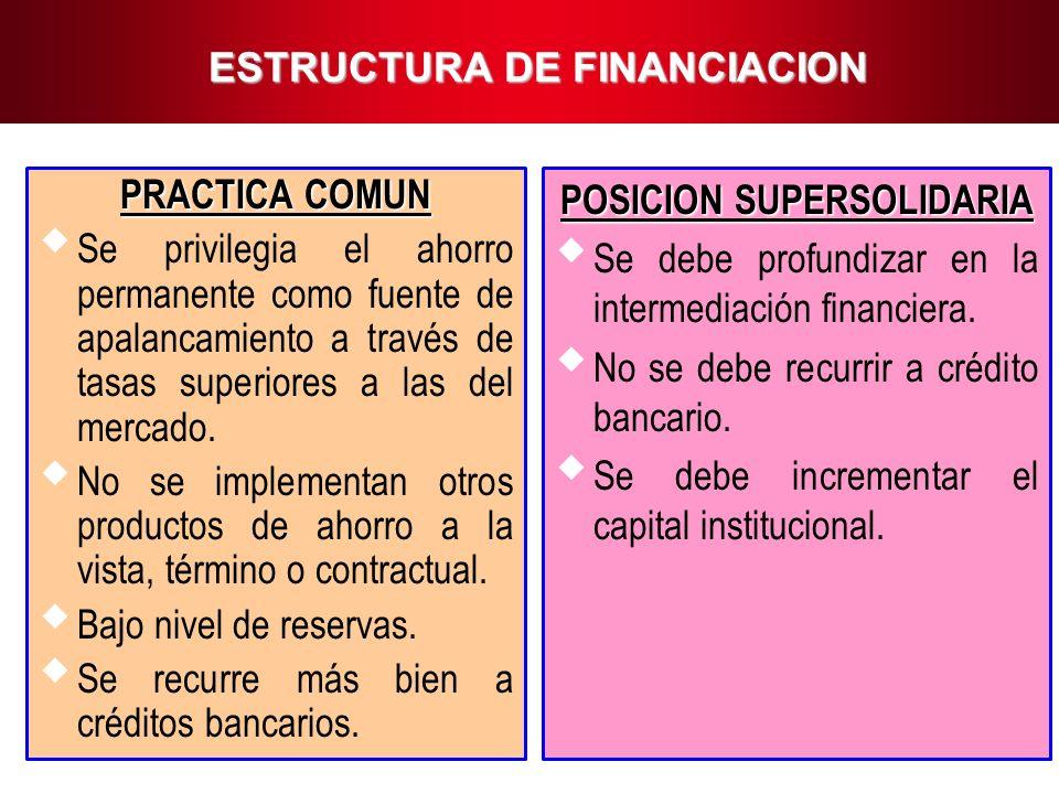 14 ESTRUCTURA DE FINANCIACION PRACTICA COMUN Se privilegia el ahorro permanente como fuente de apalancamiento a través de tasas superiores a las del m