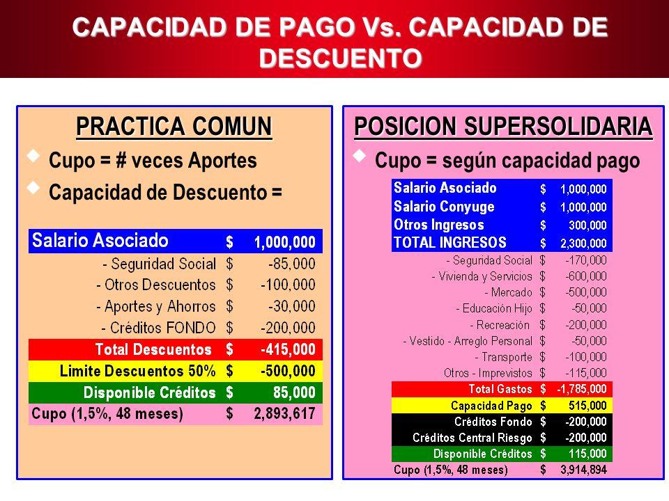 7 CAPACIDAD DE PAGO Vs. CAPACIDAD DE DESCUENTO PRACTICA COMUN Cupo = # veces Aportes Capacidad de Descuento = POSICION SUPERSOLIDARIA Cupo = según cap