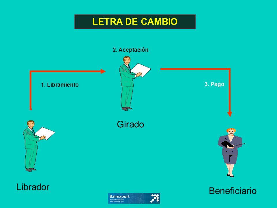 Librador Beneficiario Girado 3. Pago 2. Aceptación 1. Libramiento LETRA DE CAMBIO