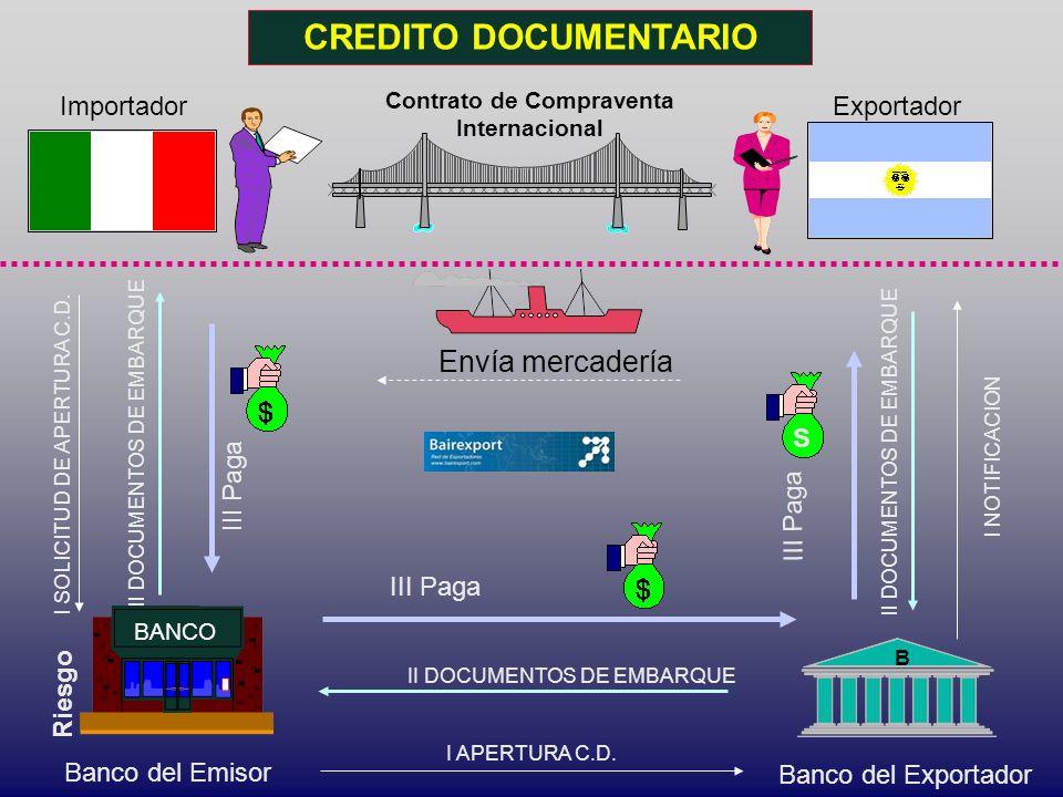 CREDITO DOCUMENTARIO Importador Contrato de Compraventa Internacional Exportador Envía mercadería III Paga I NOTIFICACION Riesgo III Paga Banco del Em