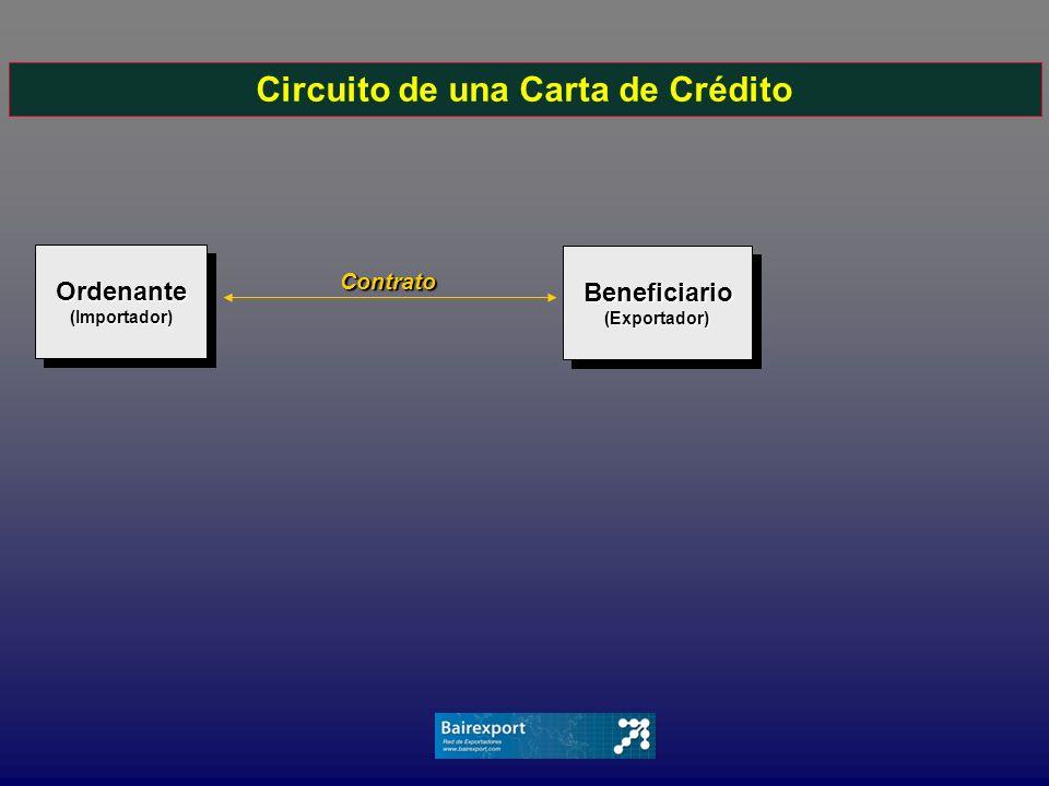 Circuito de una Carta de CréditoOrdenante(Importador)Ordenante(Importador) Beneficiario Beneficiario(Exportador) (Exportador) Contrato