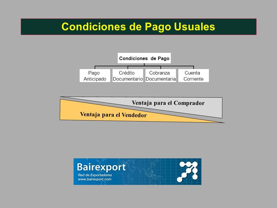 Ventaja para el Vendedor Ventaja para el Comprador Condiciones de Pago Usuales Condiciones de Pago Pago Anticipado Crédito Documentario Cobranza Docum