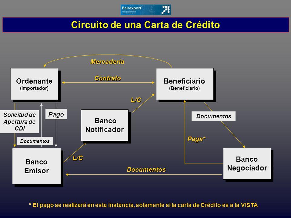 Banco Negociador Contrato L/C L/C Documentos Mercadería Solicitud de Apertura de CDI Ordenante(Importador)Ordenante(Importador)Beneficiario(Beneficiar
