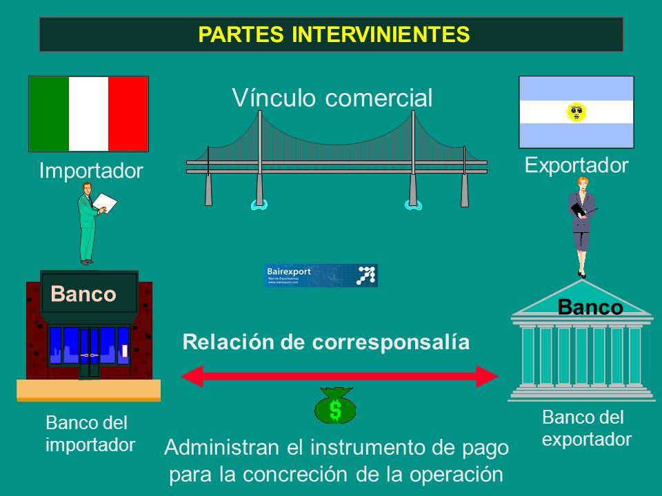 PARTES INTERVINIENTES Vínculo comercial Importador Exportador Administran el instrumento de pago para la concreción de la operación Banco Relación de