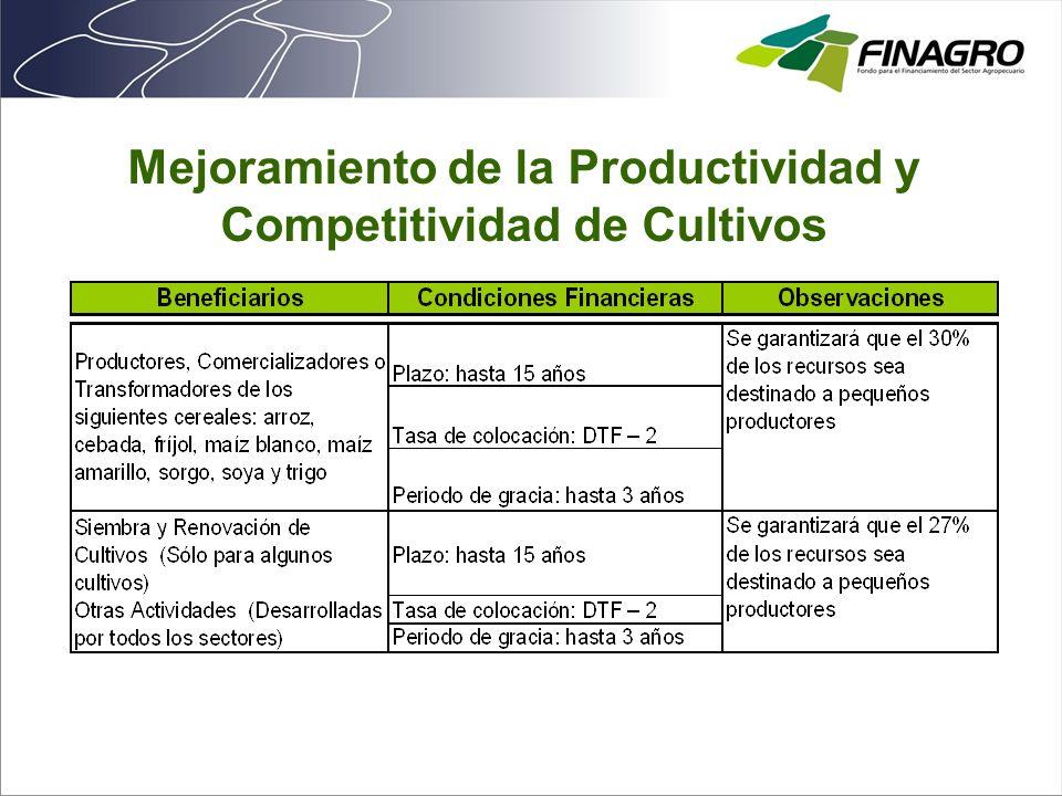 Mejoramiento de la Productividad y Competitividad de Cultivos