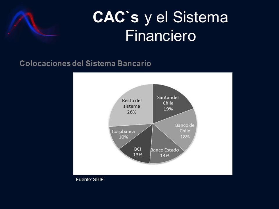 CAC`s y el Sistema Financiero Fuente: SBIF Colocaciones del Sistema Bancario