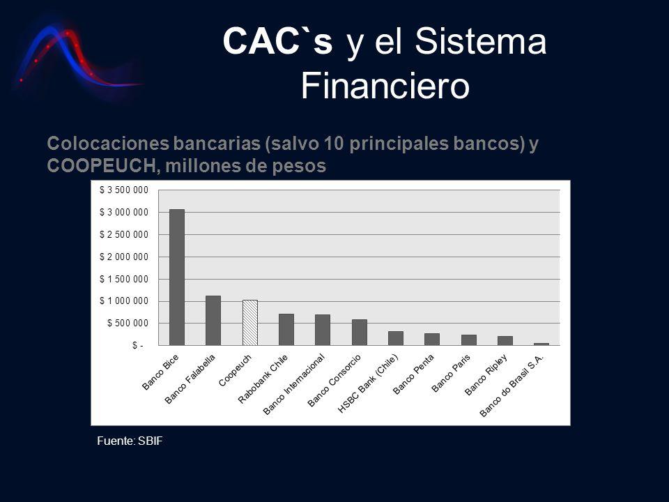 CAC`s y el Sistema Financiero Fuente: SBIF Colocaciones bancarias (salvo 10 principales bancos) y COOPEUCH, millones de pesos