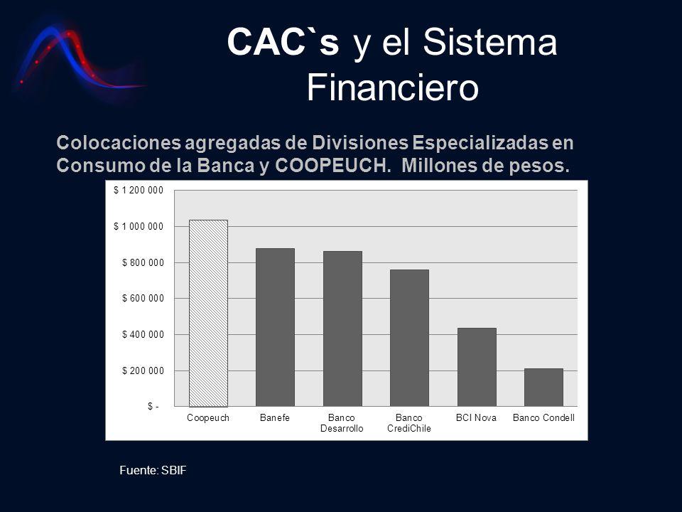 CAC`s y el Sistema Financiero Colocaciones agregadas de Divisiones Especializadas en Consumo de la Banca y COOPEUCH. Millones de pesos. Fuente: SBIF