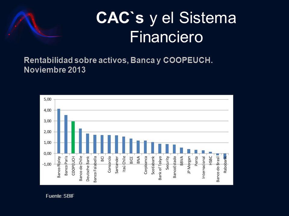 CAC`s y el Sistema Financiero Rentabilidad sobre activos, Banca y COOPEUCH. Noviembre 2013 Fuente: SBIF