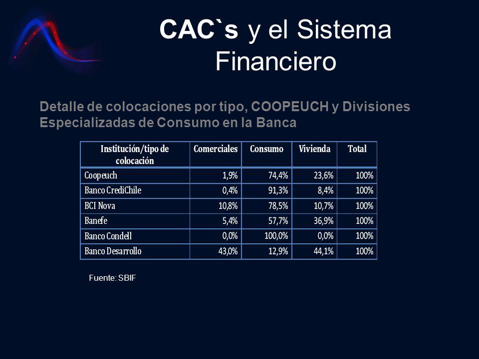 CAC`s y el Sistema Financiero Detalle de colocaciones por tipo, COOPEUCH y Divisiones Especializadas de Consumo en la Banca Fuente: SBIF