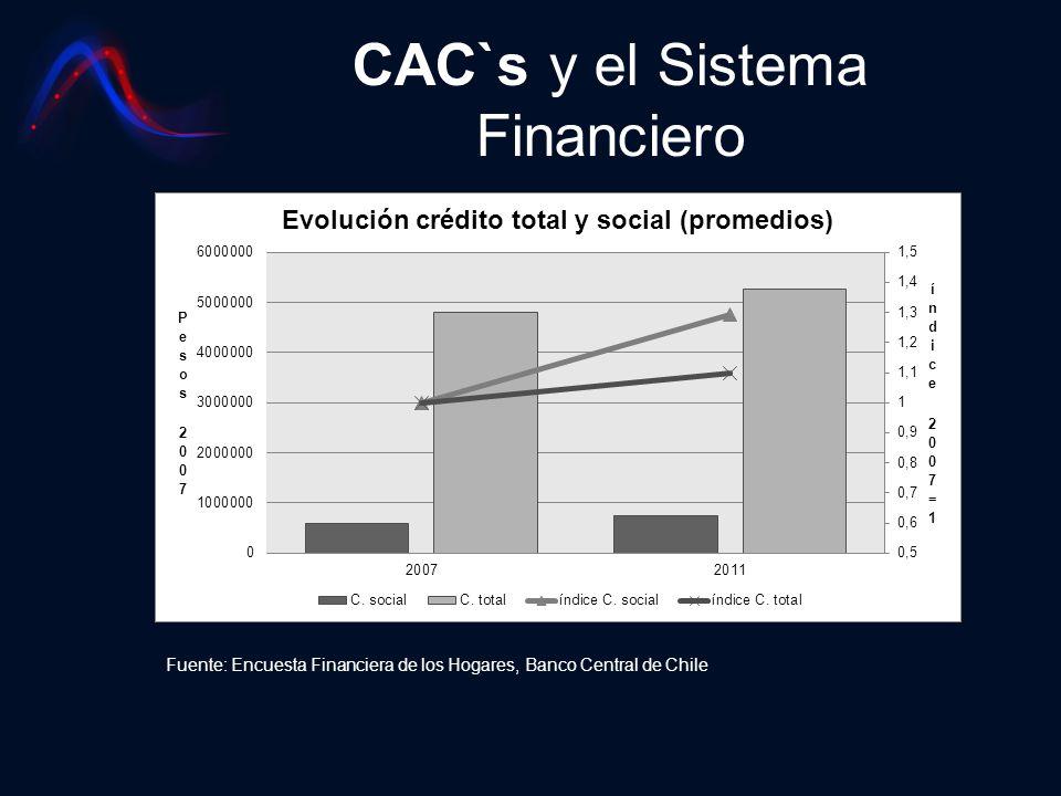 CAC`s y el Sistema Financiero Fuente: Encuesta Financiera de los Hogares, Banco Central de Chile