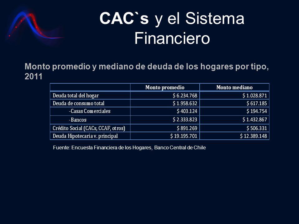 CAC`s y el Sistema Financiero Monto promedio y mediano de deuda de los hogares por tipo, 2011 Fuente: Encuesta Financiera de los Hogares, Banco Centra