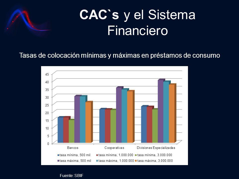 CAC`s y el Sistema Financiero Tasas de colocación mínimas y máximas en préstamos de consumo Fuente: SBIF