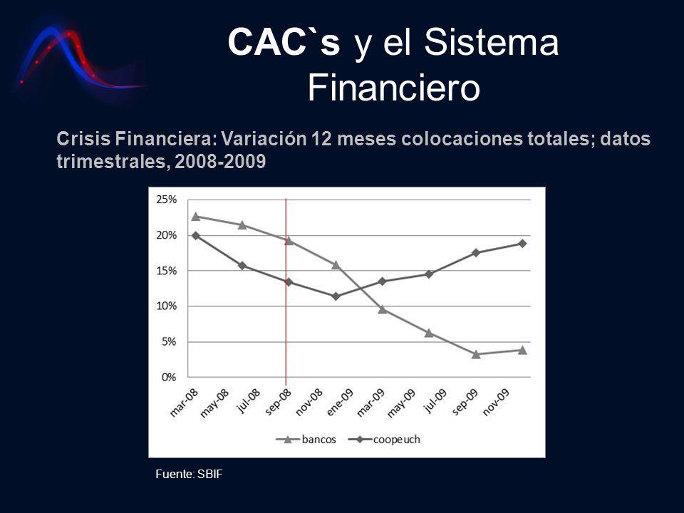 CAC`s y el Sistema Financiero Crisis Financiera: Variación 12 meses colocaciones totales; datos trimestrales, 2008-2009 Fuente: SBIF