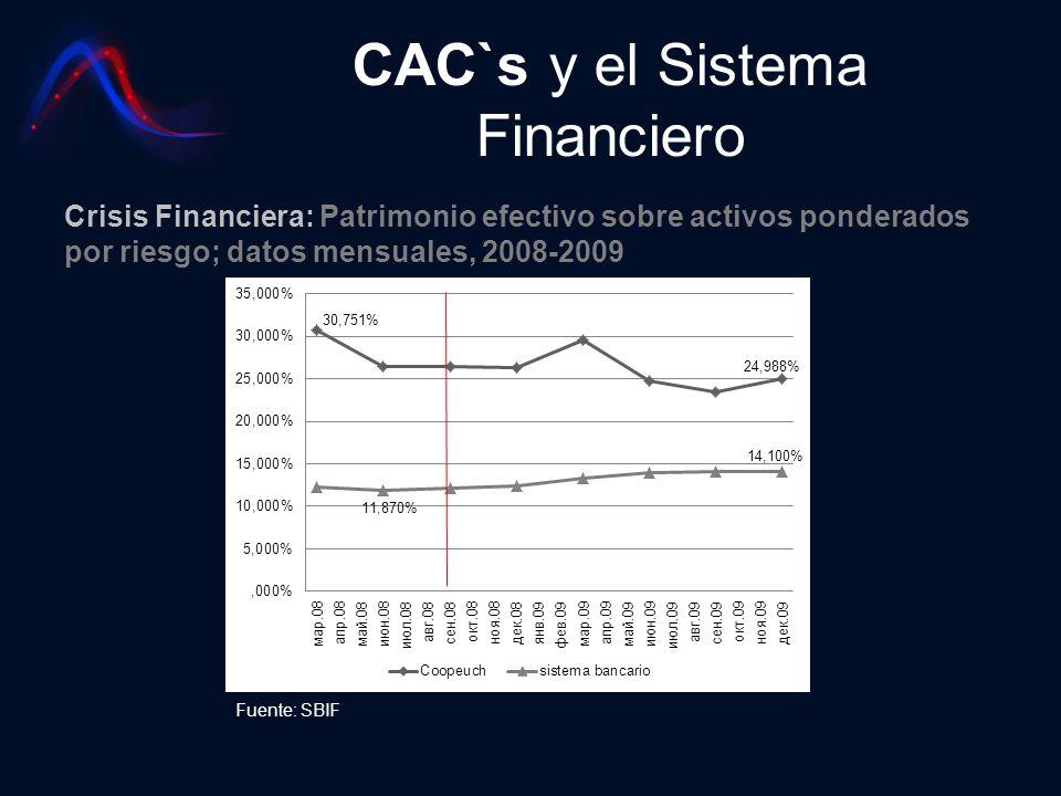 CAC`s y el Sistema Financiero Crisis Financiera: Patrimonio efectivo sobre activos ponderados por riesgo; datos mensuales, 2008-2009 Fuente: SBIF