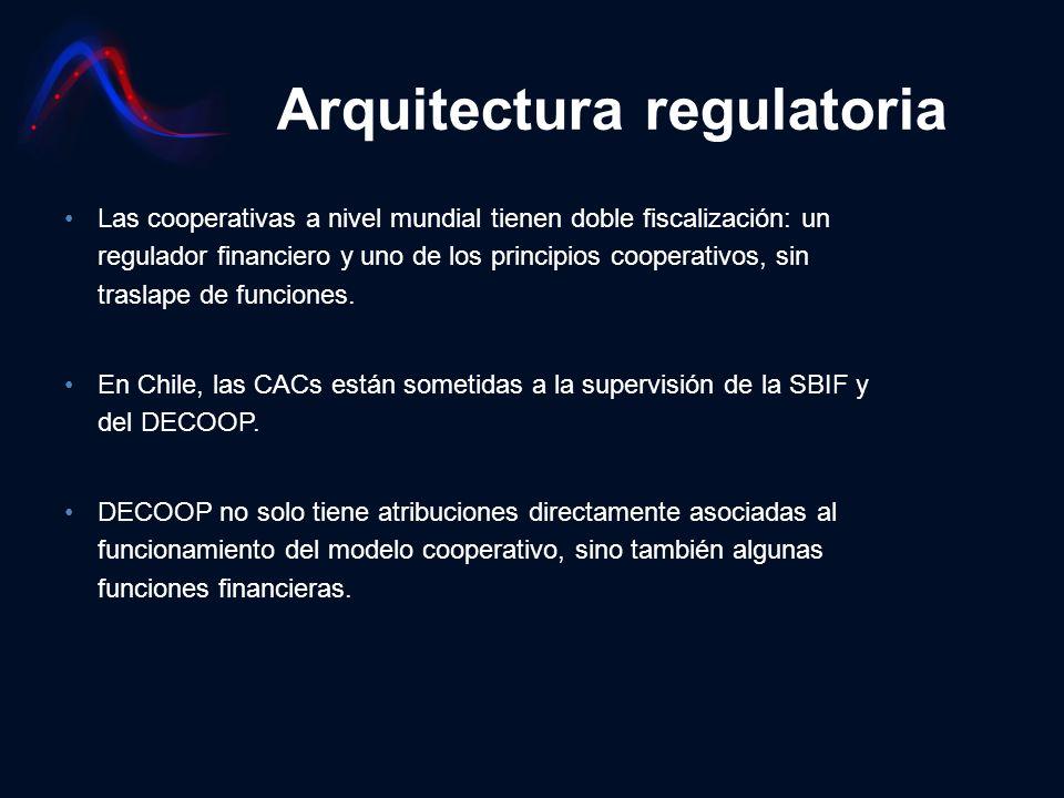 Arquitectura regulatoria Las cooperativas a nivel mundial tienen doble fiscalización: un regulador financiero y uno de los principios cooperativos, si