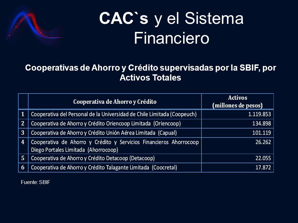 CAC`s y el Sistema Financiero Fuente: SBIF Cooperativas de Ahorro y Crédito supervisadas por la SBIF, por Activos Totales