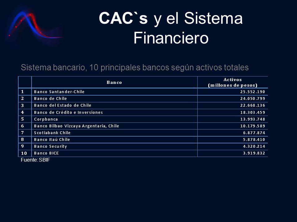 CAC`s y el Sistema Financiero Fuente: SBIF Sistema bancario, 10 principales bancos según activos totales