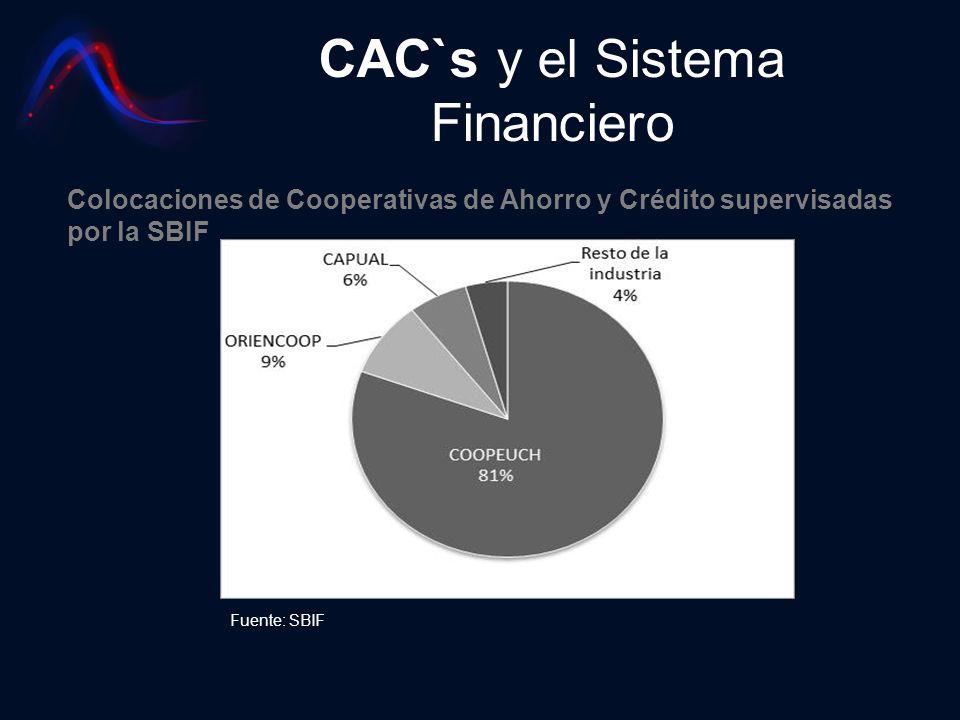 CAC`s y el Sistema Financiero Fuente: SBIF Colocaciones de Cooperativas de Ahorro y Crédito supervisadas por la SBIF
