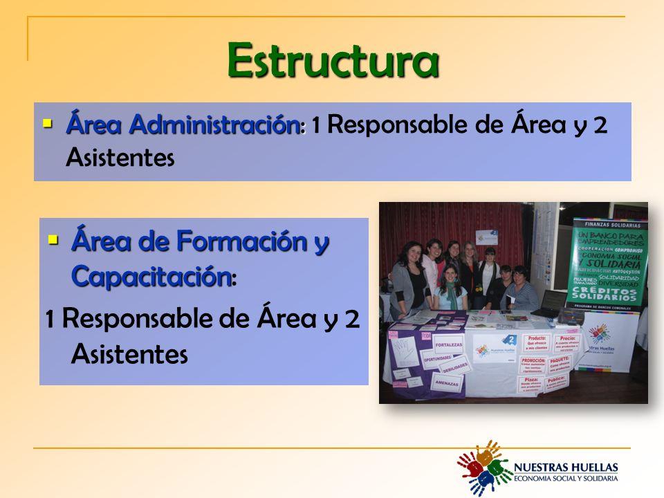 Área Administración: Área Administración: 1 Responsable de Área y 2 Asistentes Estructura Área de Formación y Capacitación Área de Formación y Capacitación: 1 Responsable de Área y 2 Asistentes