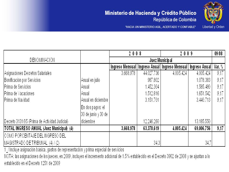 Ministerio de Hacienda y Crédito Público República de Colombia HACIA UN MINISTERIO AGIL, ACERTADO Y CONFIABLE